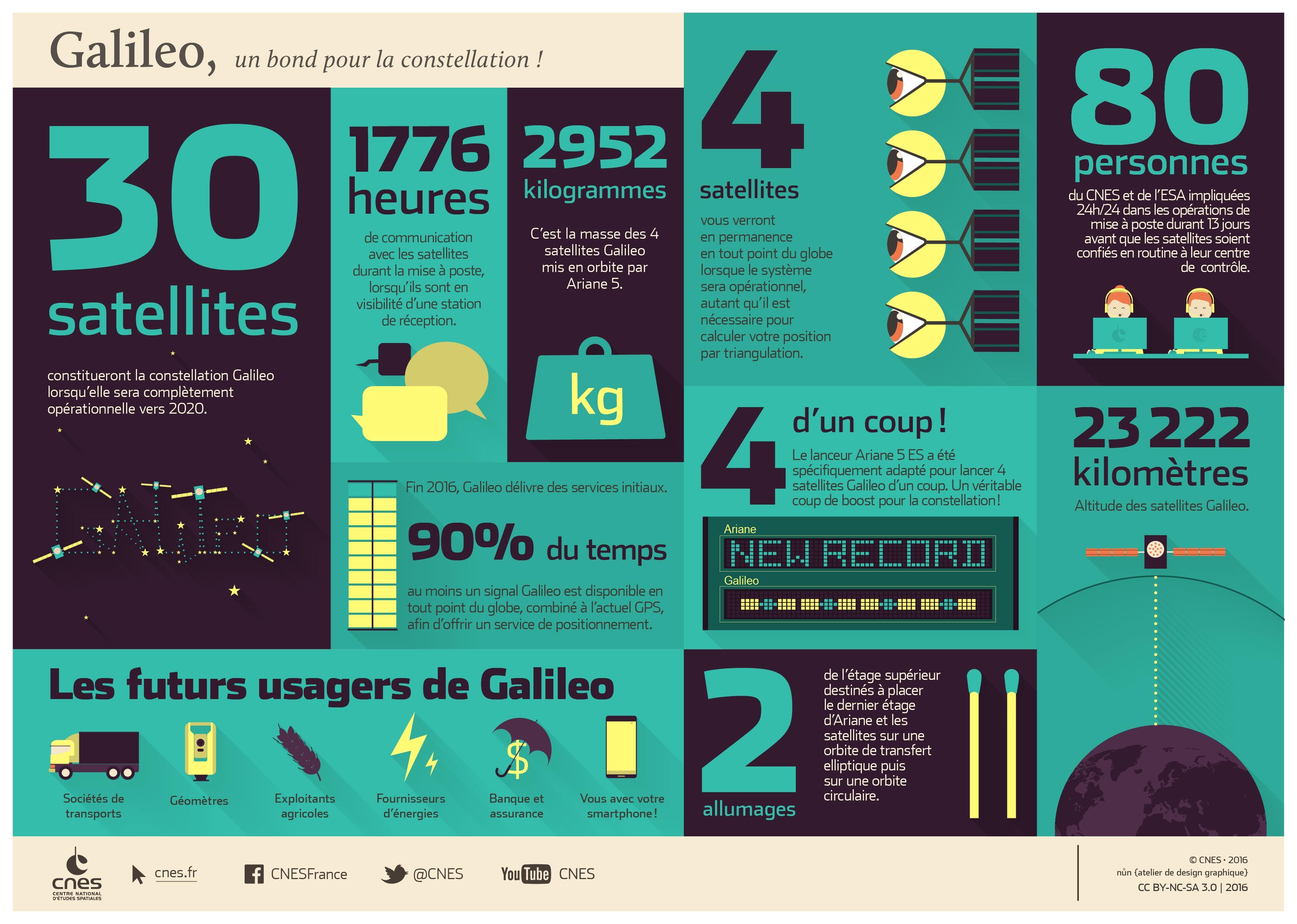 Infographie Galileo